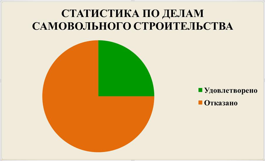 Статистика-по-делам-об-узаконивании-судами-самовольного-строительства-практика